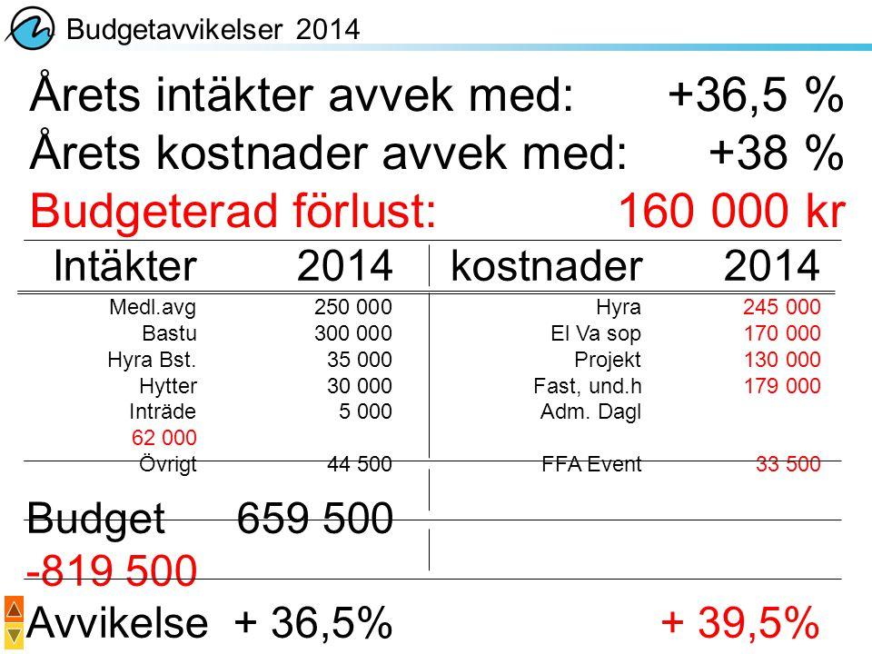 Årets intäkter avvek med: +36,5 % Årets kostnader avvek med: +38 % Budgeterad förlust: 160 000 kr Budgetavvikelser 2014 Intäkter2014kostnader 2014 Med