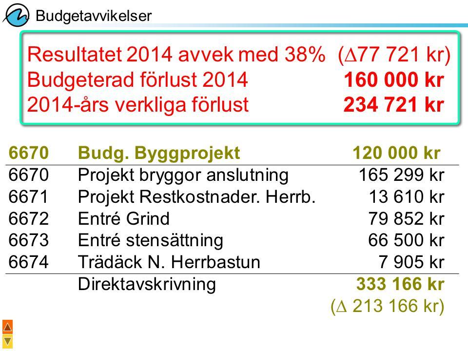Resultatet 2014 avvek med 38% (∆77 721 kr) Budgeterad förlust 2014160 000 kr 2014-års verkliga förlust234 721 kr 6670Budg. Byggprojekt120 000 kr 6670P