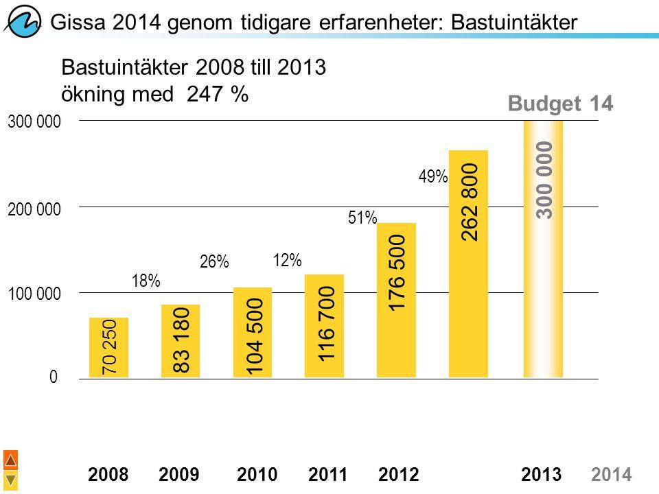 20082009201020112012 20132014 300 000 200 000 100 000 0 Gissa 2014 genom tidigare erfarenheter: Bastuintäkter Bastuintäkter 2008 till 2013 ökning med