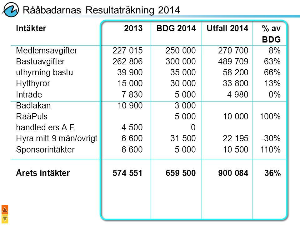 Rååbadarnas Resultaträkning 2014 Intäkter2013BDG 2014Utfall 2014% av BDG Medlemsavgifter227 015250 000270 7008% Bastuavgifter262 806300 000489 70963%
