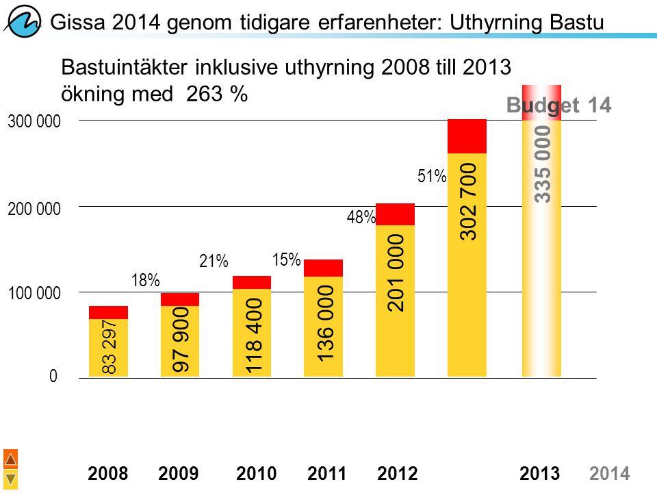 20082009201020112012 20132014 300 000 200 000 100 000 0 Gissa 2014 genom tidigare erfarenheter: Uthyrning Bastu Bastuintäkter inklusive uthyrning 2008