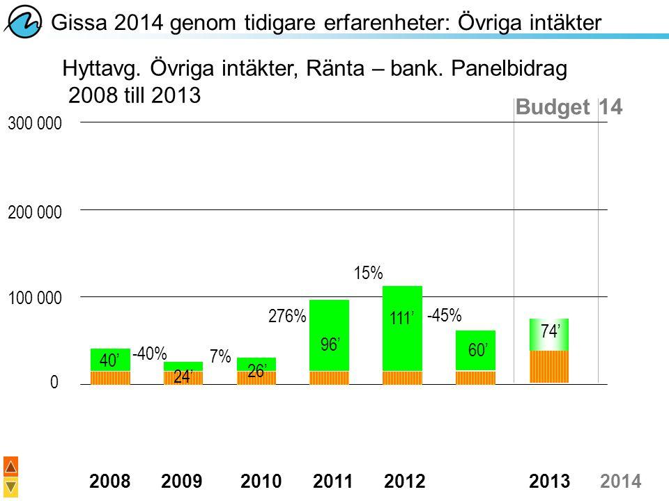 20082009201020112012 20132014 300 000 200 000 100 000 0 Gissa 2014 genom tidigare erfarenheter: Övriga intäkter Hyttavg. Övriga intäkter, Ränta – bank