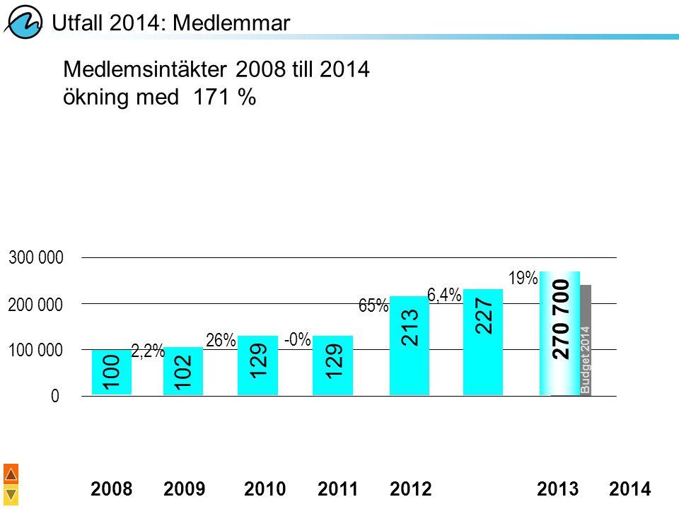 20082009201020112012 20132014 Utfall 2014: Medlemmar Medlemsintäkter 2008 till 2014 ökning med 171 % 300 000 200 000 100 000 0 2,2% 26% -0% 65% 6,4% 1