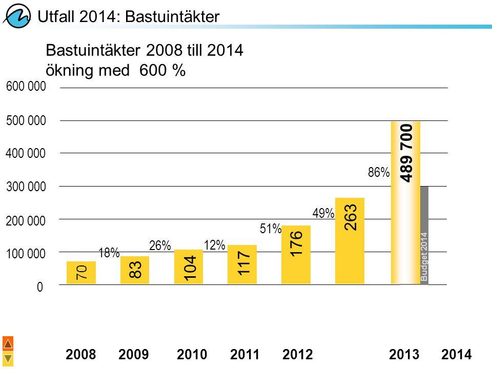 20082009201020112012 20132014 Utfall 2014: Bastuintäkter Bastuintäkter 2008 till 2014 ökning med 600 % 18% 26% 12% 51% 49% 70 83 104 117 176 263 489 7