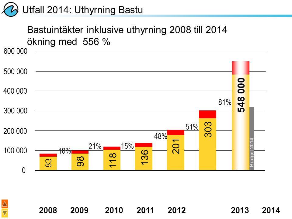 20082009201020112012 20132014 Utfall 2014: Uthyrning Bastu Bastuintäkter inklusive uthyrning 2008 till 2014 ökning med 556 % 18% 21% 15% 48% 51% 83 98