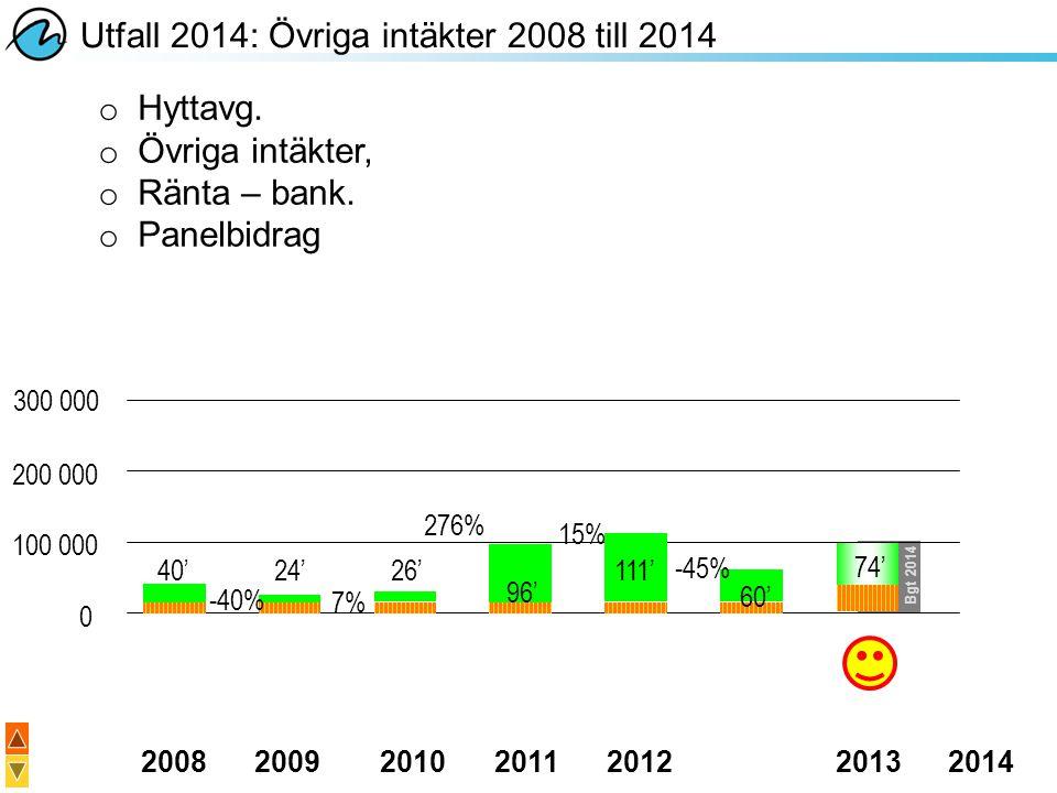 20082009201020112012 20132014 Utfall 2014: Övriga intäkter 2008 till 2014 o Hyttavg. o Övriga intäkter, o Ränta – bank. o Panelbidrag 15% -40% 7% 276%