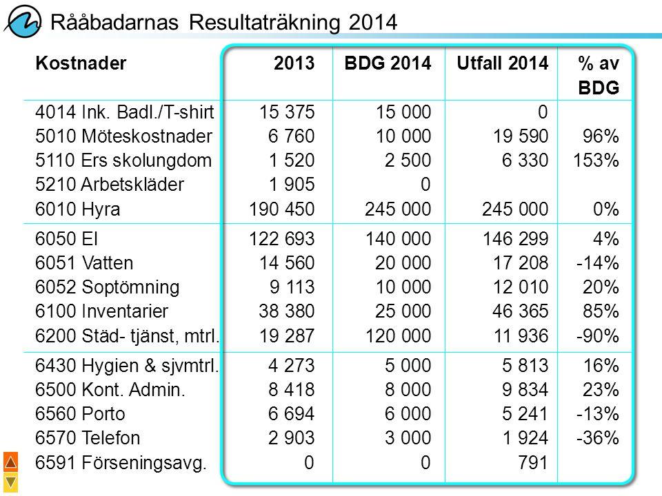 Rååbadarnas Resultaträkning 2014 Kostnader2013BDG 2014Utfall 2014% av BDG 6600 Yttre underhåll34 125120 000125 1944% 6660 Trädgård9 3299 00012 34737% 6700 Inre underhåll2 1605 00031 097522% 6750 Inköpta tj.