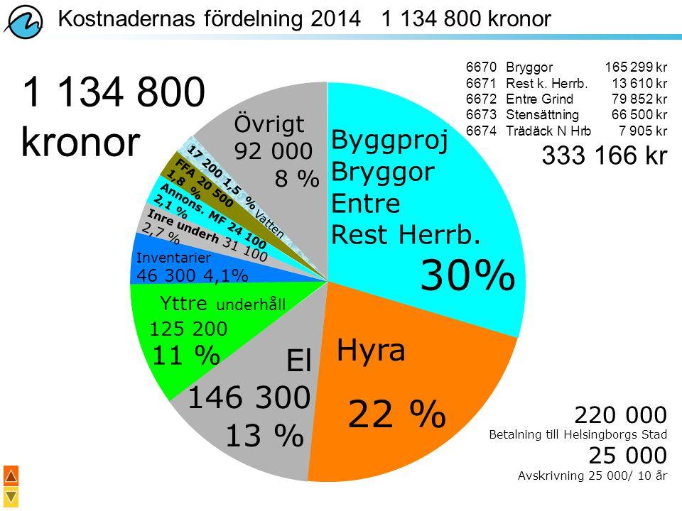 Kostnadernas fördelning 2014 1 134 800 kronor Byggproj Bryggor Entre Rest Herrb. 30% Hyra Övrigt 92 000 8 % 22 % El 146 300 13 % Yttre underhåll 125 2