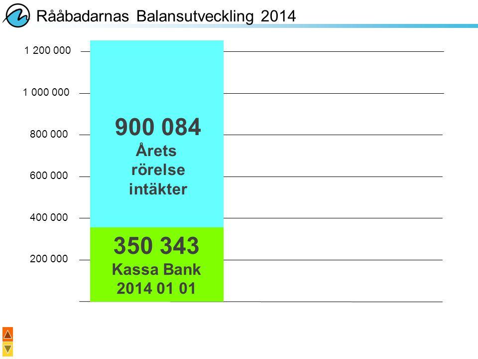 Rååbadarnas Balansutveckling 2014 200 000 400 000 600 000 800 000 1 000 000 350 343 Kassa Bank 2014 01 01 900 084 Årets rörelse intäkter 1 200 000