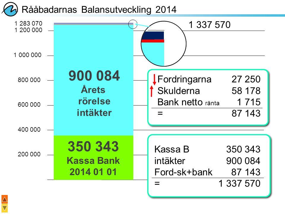 Rååbadarnas Balansutveckling 2014 200 000 400 000 600 000 800 000 1 000 000 350 343 Kassa Bank 2014 01 01 900 084 Årets rörelse intäkter 1 200 000 1 3