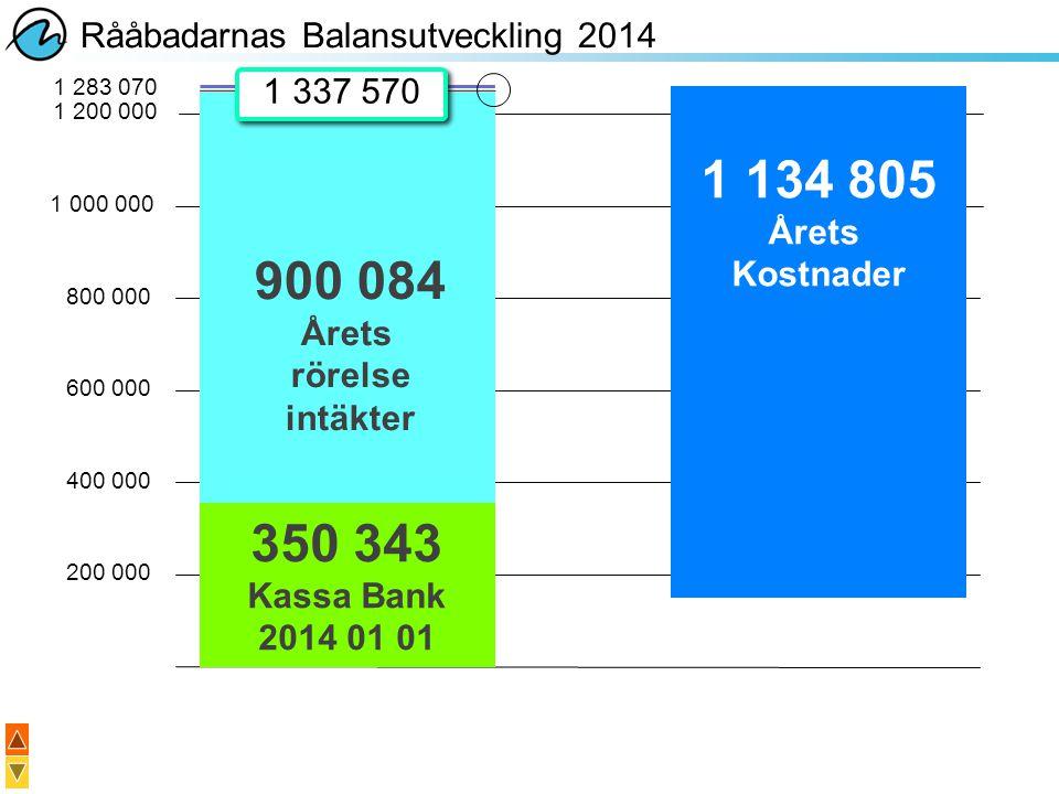 Rååbadarnas Balansutveckling 2014 200 000 400 000 600 000 800 000 1 000 000 350 343 Kassa Bank 2014 01 01 900 084 Årets rörelse intäkter 1 200 000 1 2