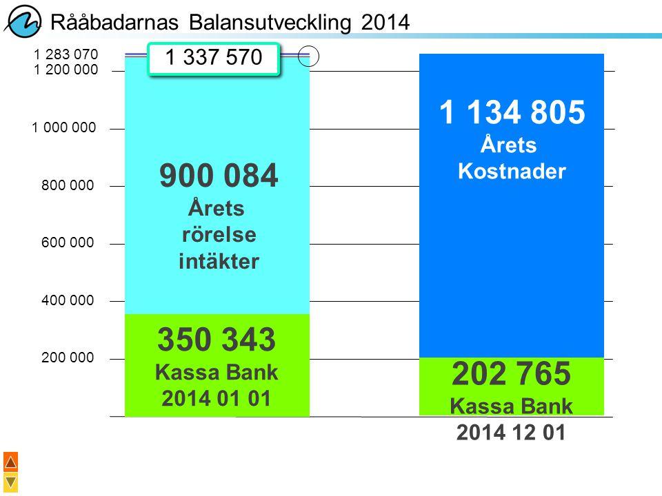 Rååbadarnas Balansutveckling 2014 200 000 400 000 600 000 800 000 1 000 000 350 343 Kassa Bank 2014 01 01 1 januari 2013 900 084 Årets rörelse intäkte