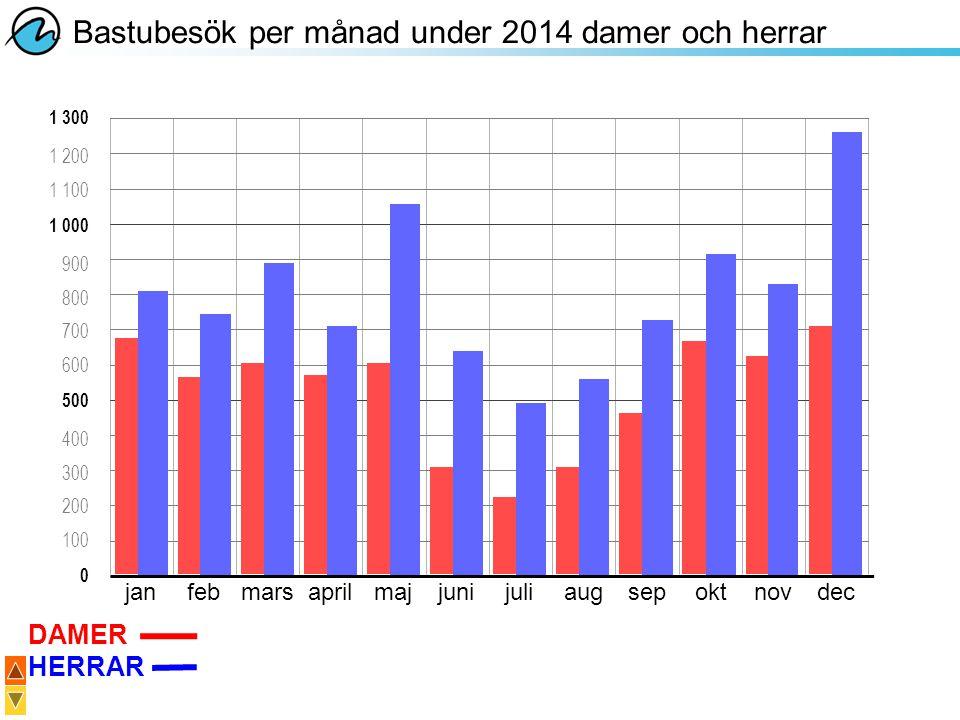 1 300 1 000 0 janfebmarsaprilmajjunijuliaugsepoktnovdec Bastubesök per månad under 2014 damer och herrar DAMER HERRAR 500 900 800 700 600 1 200 1 100