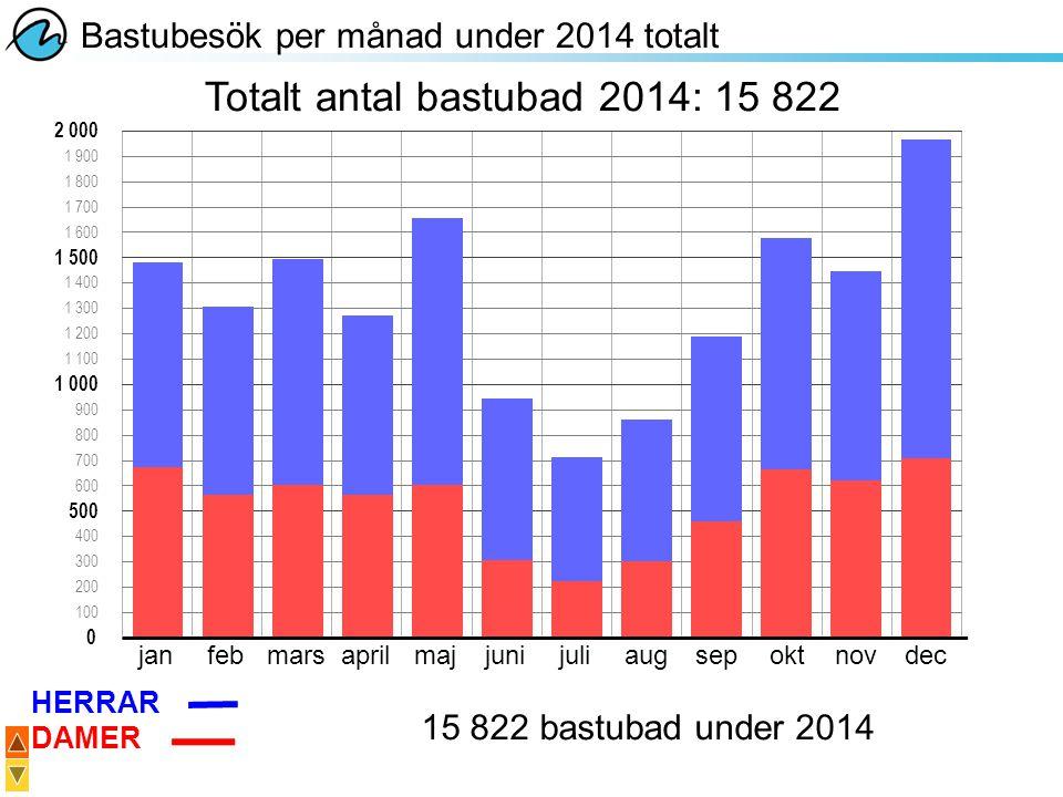 2 000 1 000 0 janfebmarsaprilmajjunijuliaugsepoktnovdec Bastubesök per månad under 2014 totalt 500 1 500 1 900 1 800 1 700 1 600 900 800 700 600 1 400