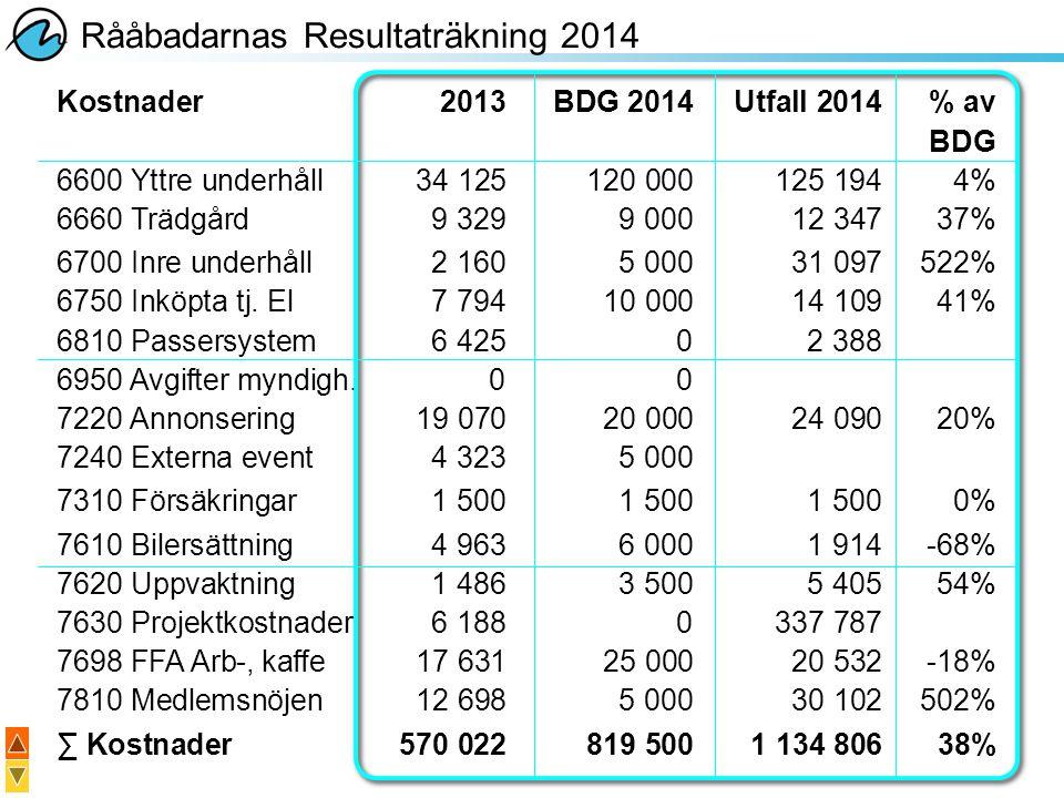 Rååbadarnas Resultaträkning 2014 Kostnader2013BDG 2014Utfall 2014% av BDG 6600 Yttre underhåll34 125120 000125 1944% 6660 Trädgård9 3299 00012 34737%