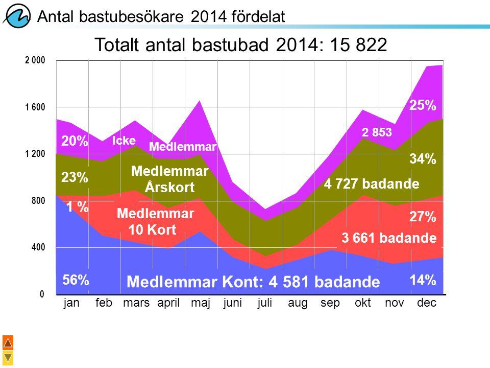 Antal bastubesökare 2014 fördelat 2 000 0 janfebmarsaprilmajjunijuliaugsepoktnovdec 400 1 600 800 1 200 Medlemmar Kont: 4 581 badande 56%14% Medlemmar