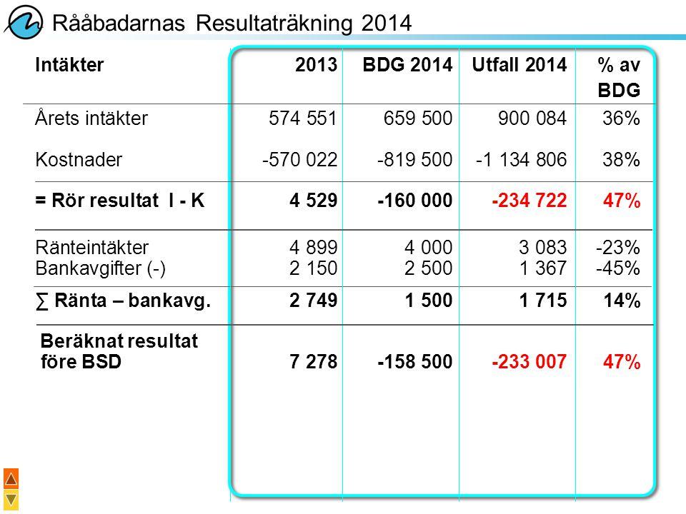 Rååbadarnas Resultaträkning 2014 Intäkter2013BDG 2014Utfall 2014% av BDG Årets intäkter574 551659 500900 08436% Kostnader-570 022-819 500-1 134 80638%