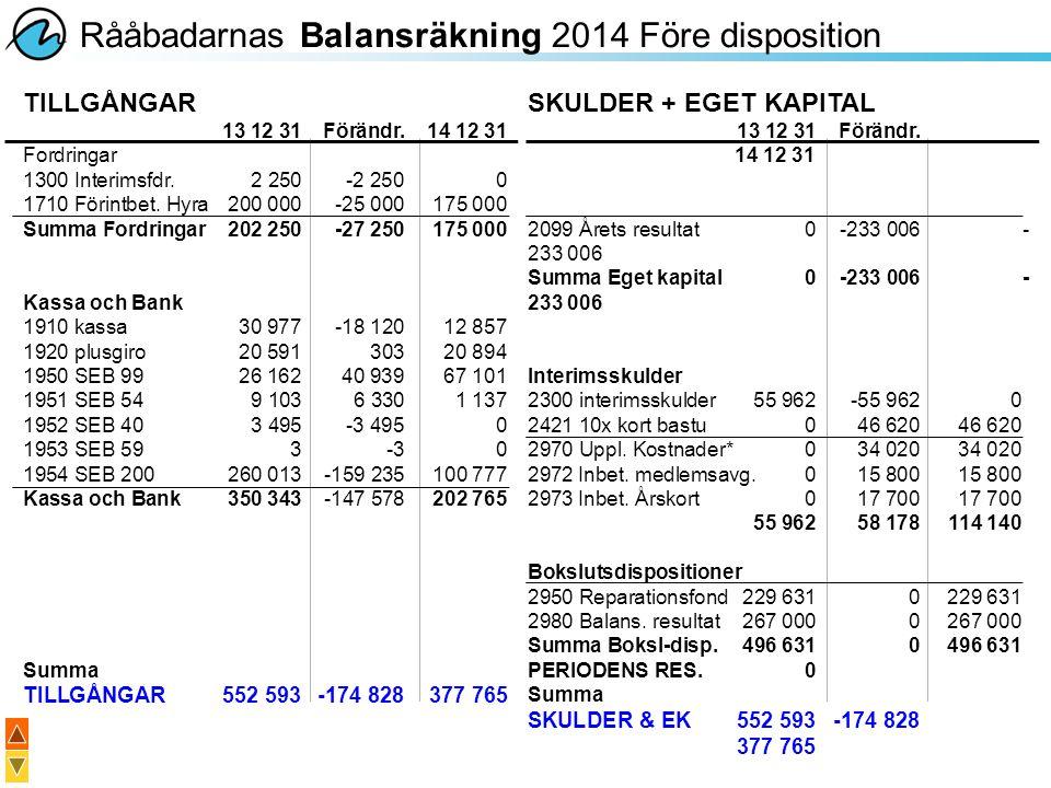 Rååbadarnas Balansräkning 2014 Före disposition SKULDER + EGET KAPITAL 13 12 31Förändr. 14 12 31 2099 Årets resultat0-233 006- 233 006 Summa Eget kapi