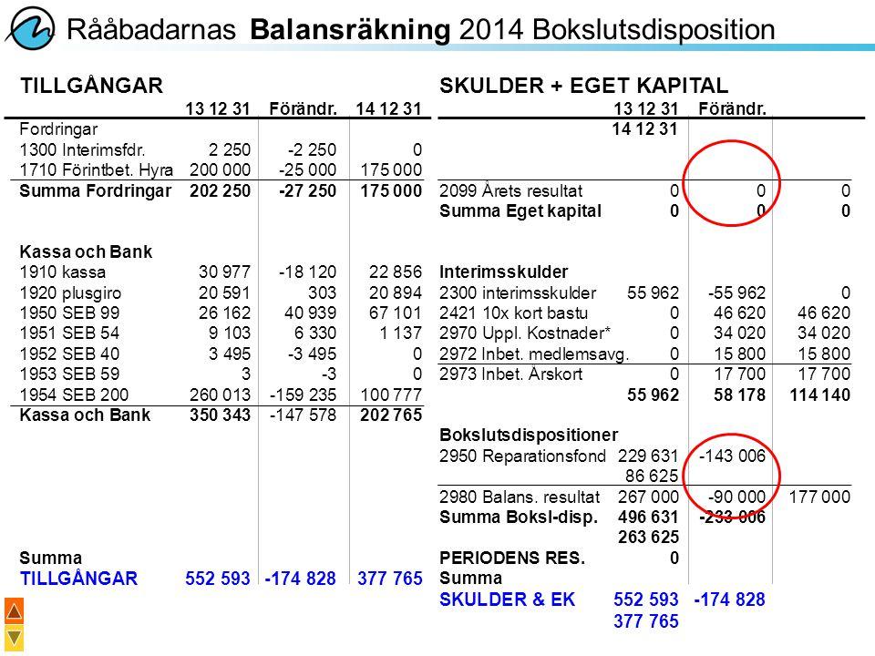 Rååbadarnas Balansräkning 2014 Bokslutsdisposition SKULDER + EGET KAPITAL 13 12 31Förändr. 14 12 31 2099 Årets resultat000 Summa Eget kapital000 Inter