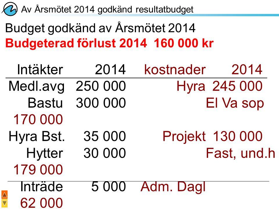 Årets intäkter avvek med: +36,5 % Årets kostnader avvek med: +38 % Budgeterad förlust: 160 000 kr Budgetavvikelser 2014 Intäkter2014kostnader 2014 Medl.avg250 000Hyra245 000 Bastu300 000El Va sop170 000 Hyra Bst.35 000Projekt130 000 Hytter30 000Fast, und.h179 000 Inträde5 000Adm.