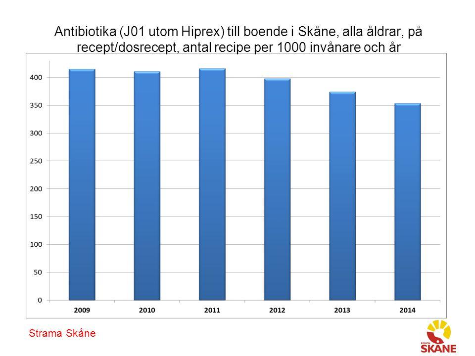 Antibiotika (J01 utom Hiprex) till boende i Skåne, alla åldrar, på recept/dosrecept, antal recipe per 1000 invånare och år Strama Skåne