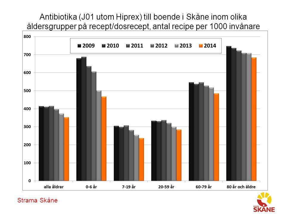 Antibiotika (J01 utom Hiprex) till boende i Skåne inom olika åldersgrupper på recept/dosrecept, antal recipe per 1000 invånare Strama Skåne
