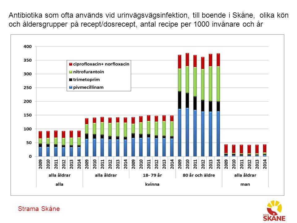 Antibiotika som ofta används vid urinvägsvägsinfektion, till boende i Skåne, olika kön och åldersgrupper på recept/dosrecept, antal recipe per 1000 invånare och år
