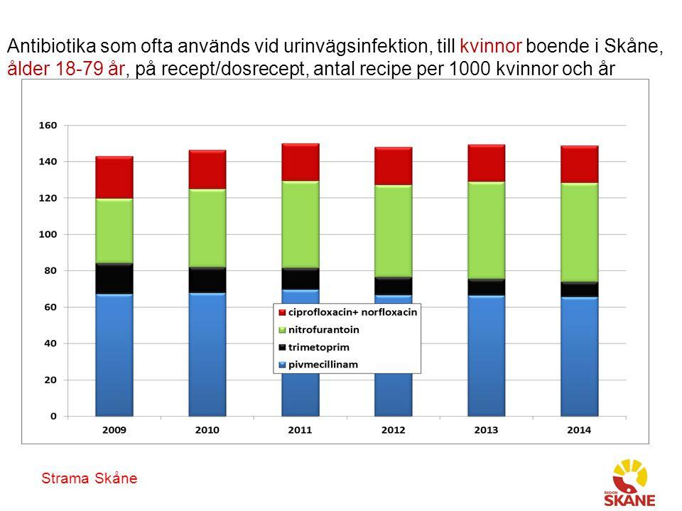 Strama Skåne Antibiotika som ofta används vid urinvägsinfektion, till kvinnor boende i Skåne, ålder 18-79 år, på recept/dosrecept, antal recipe per 1000 kvinnor och år