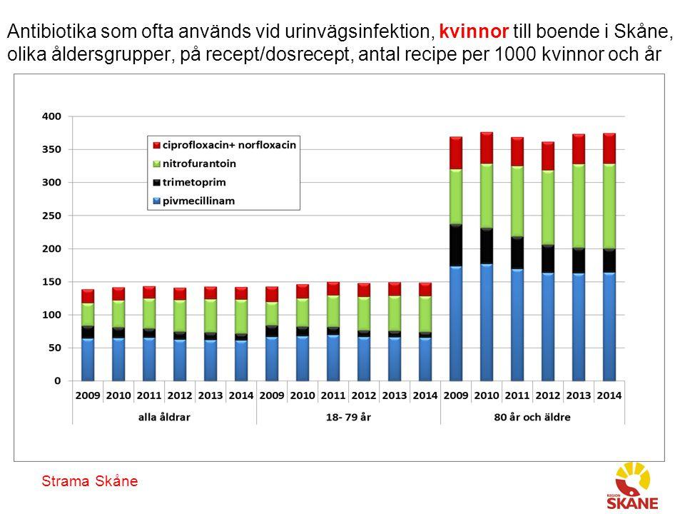 Strama Skåne Antibiotika som ofta används vid urinvägsinfektion, kvinnor till boende i Skåne, olika åldersgrupper, på recept/dosrecept, antal recipe per 1000 kvinnor och år