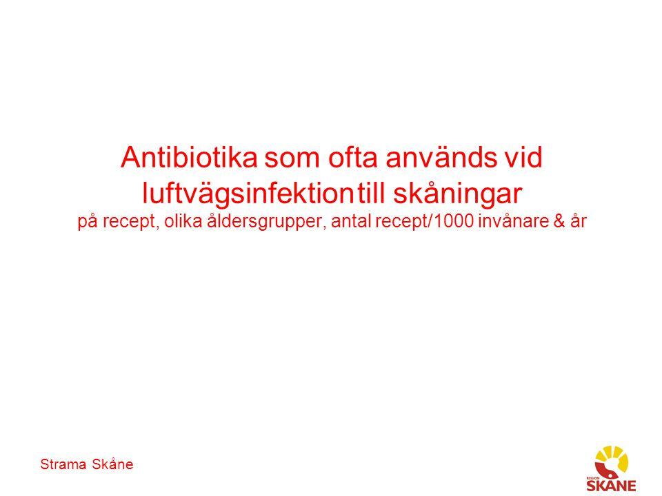 Antibiotika som ofta används vid luftvägsinfektion till skåningar på recept, olika åldersgrupper, antal recept/1000 invånare & år Strama Skåne