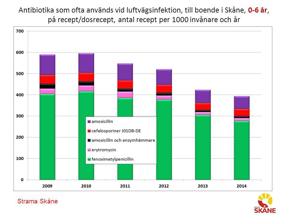 Strama Skåne Antibiotika som ofta används vid luftvägsinfektion, till boende i Skåne, 0-6 år, på recept/dosrecept, antal recept per 1000 invånare och år