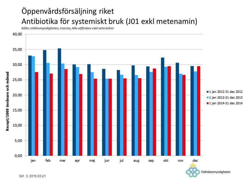 Antibiotika från olika förskrivare i Skåne jan-sep 2014, andel av antalet varurader