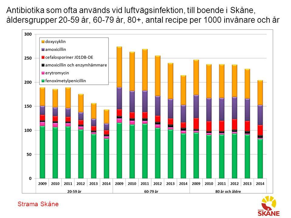Strama Skåne Antibiotika som ofta används vid luftvägsinfektion, till boende i Skåne, åldersgrupper 20-59 år, 60-79 år, 80+, antal recipe per 1000 invånare och år