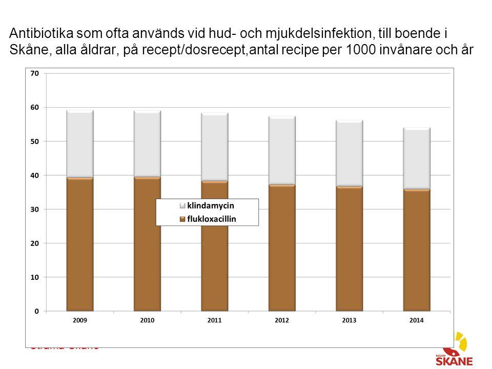 Antibiotika som ofta används vid hud- och mjukdelsinfektion, till boende i Skåne, alla åldrar, på recept/dosrecept,antal recipe per 1000 invånare och år