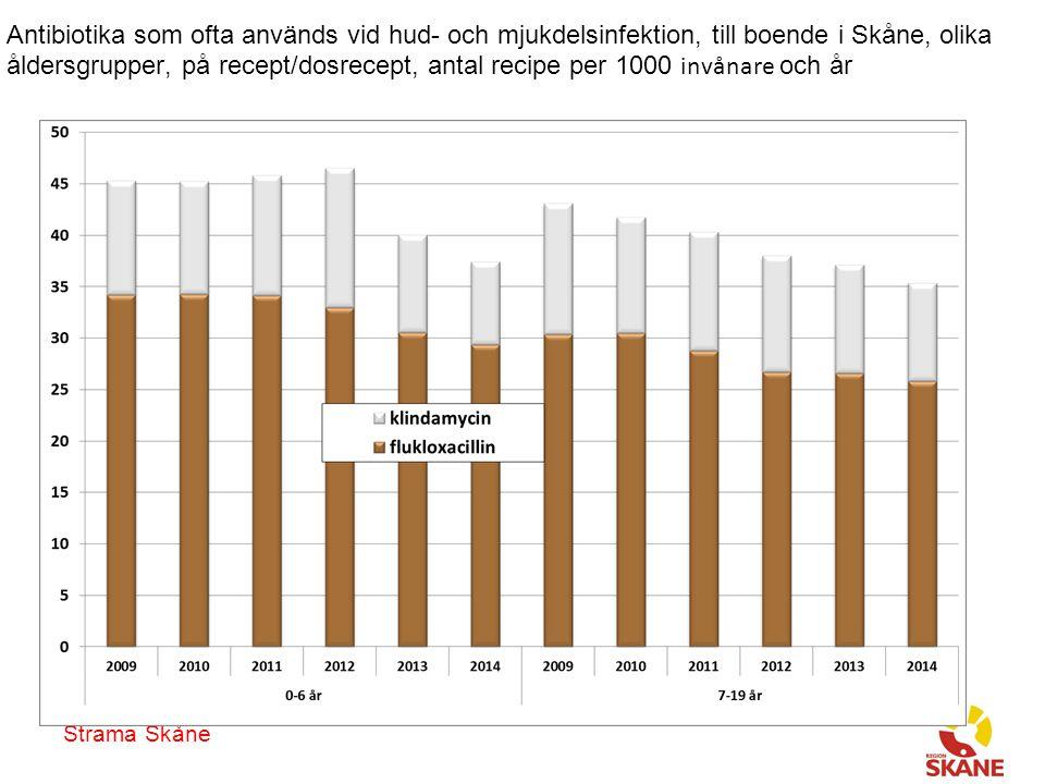 Strama Skåne Antibiotika som ofta används vid hud- och mjukdelsinfektion, till boende i Skåne, olika åldersgrupper, på recept/dosrecept, antal recipe per 1000 invånare och år