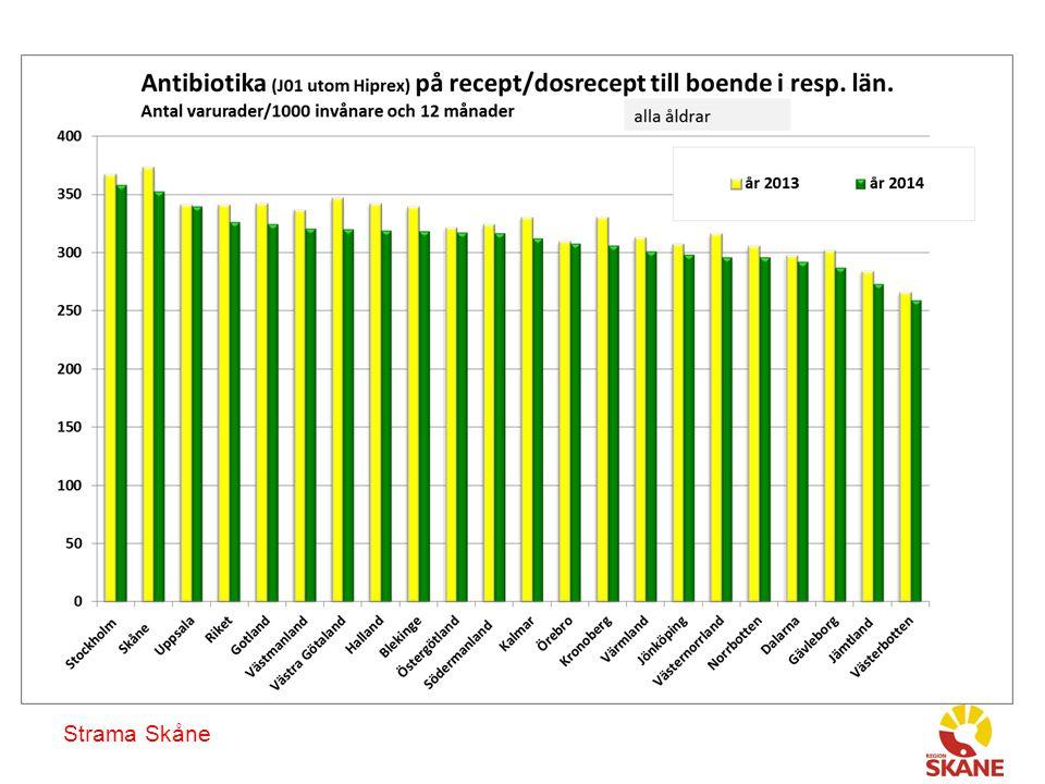 Antibiotika som ofta används vid luftvägsinfektion, till boende i Skåne, olika åldersgrupper, på recept/dosrecept, antal recept per 1000 invånare och år