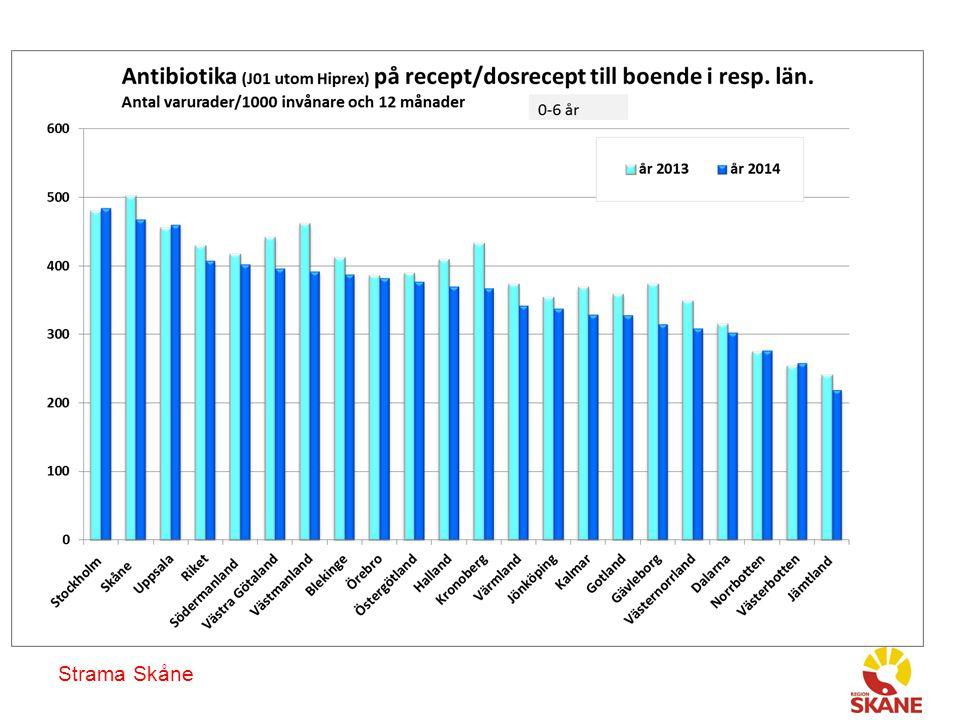 Strama Skåne Antibiotika som ofta används vid luftvägsinfektion, till boende i Skåne, alla åldrar, på recept/dosrecept, antal recept per 1000 invånare och år