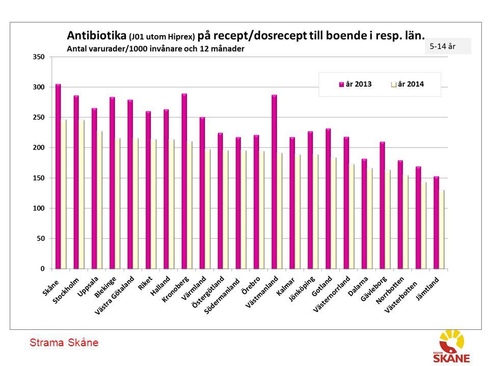 Utvalda antibiotika till patienter boende i Skåne, olika åldersgrupper, på recept/dosrecept antal recipe per 1000 invånare Strama Skåne