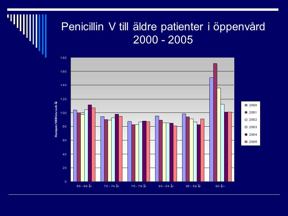 Penicillin V till äldre patienter i öppenvård 2000 - 2005