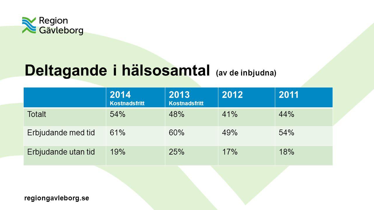 regiongavleborg.se Deltagande i hälsosamtal (av de inbjudna) 2014 Kostnadsfritt 2013 Kostnadsfritt 20122011 Totalt54%48%41%44% Erbjudande med tid61%60%49%54% Erbjudande utan tid19%25%17%18%