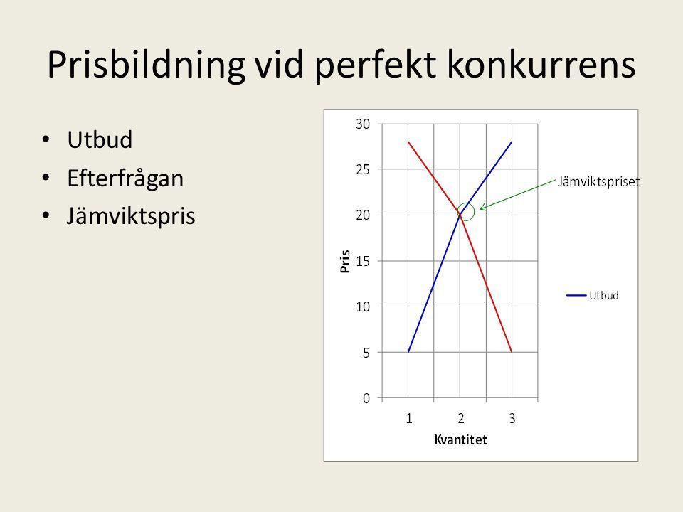 Prisbildning vid perfekt konkurrens Utbud Efterfrågan Jämviktspris
