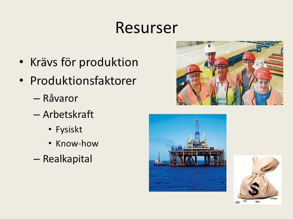 Resurser Krävs för produktion Produktionsfaktorer – Råvaror – Arbetskraft Fysiskt Know-how – Realkapital