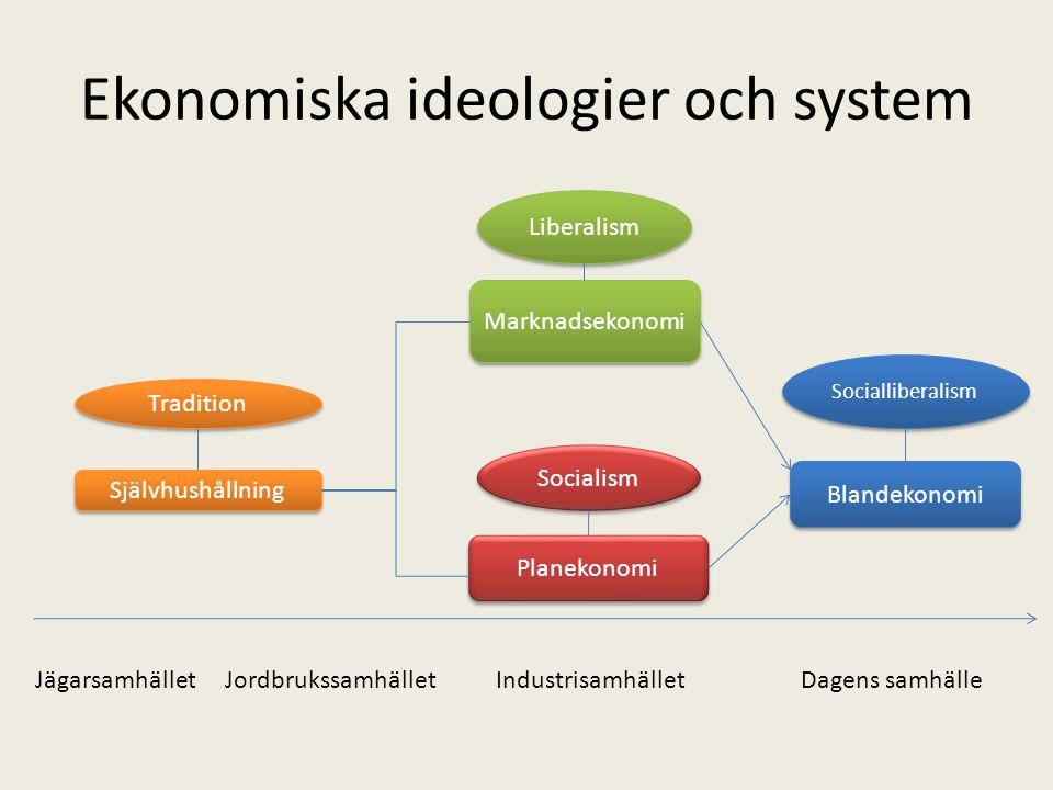Ekonomiska ideologier och system Självhushållning Tradition Liberalism Socialism Socialliberalism Marknadsekonomi Planekonomi Blandekonomi Jägarsamhäl
