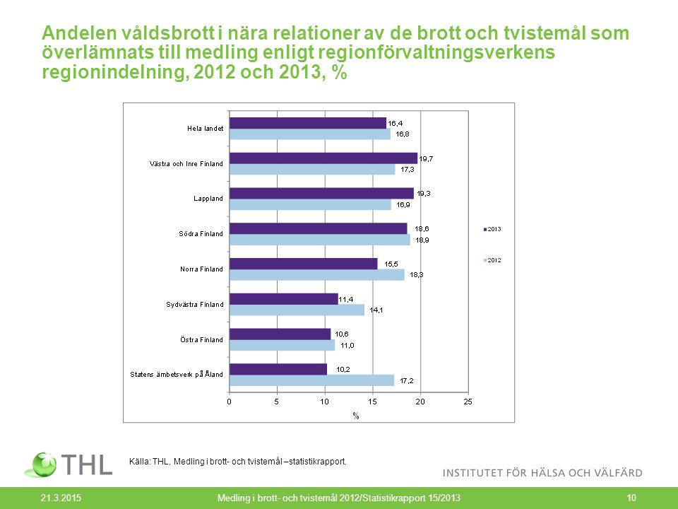 Andelen våldsbrott i nära relationer av de brott och tvistemål som överlämnats till medling enligt regionförvaltningsverkens regionindelning, 2012 och