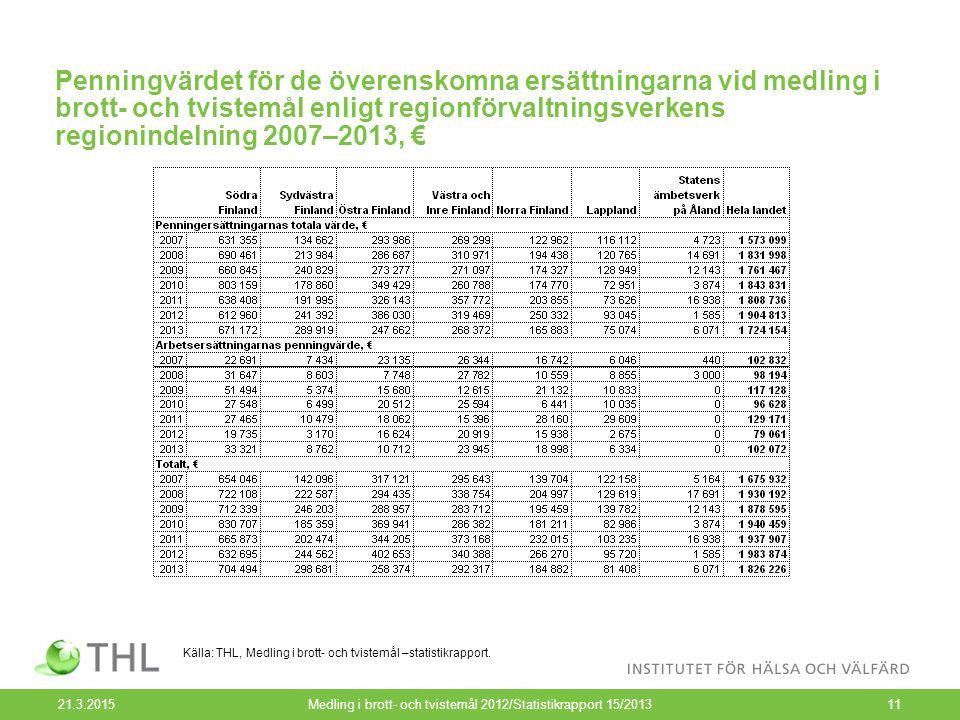 Penningvärdet för de överenskomna ersättningarna vid medling i brott- och tvistemål enligt regionförvaltningsverkens regionindelning 2007–2013, € 21.3