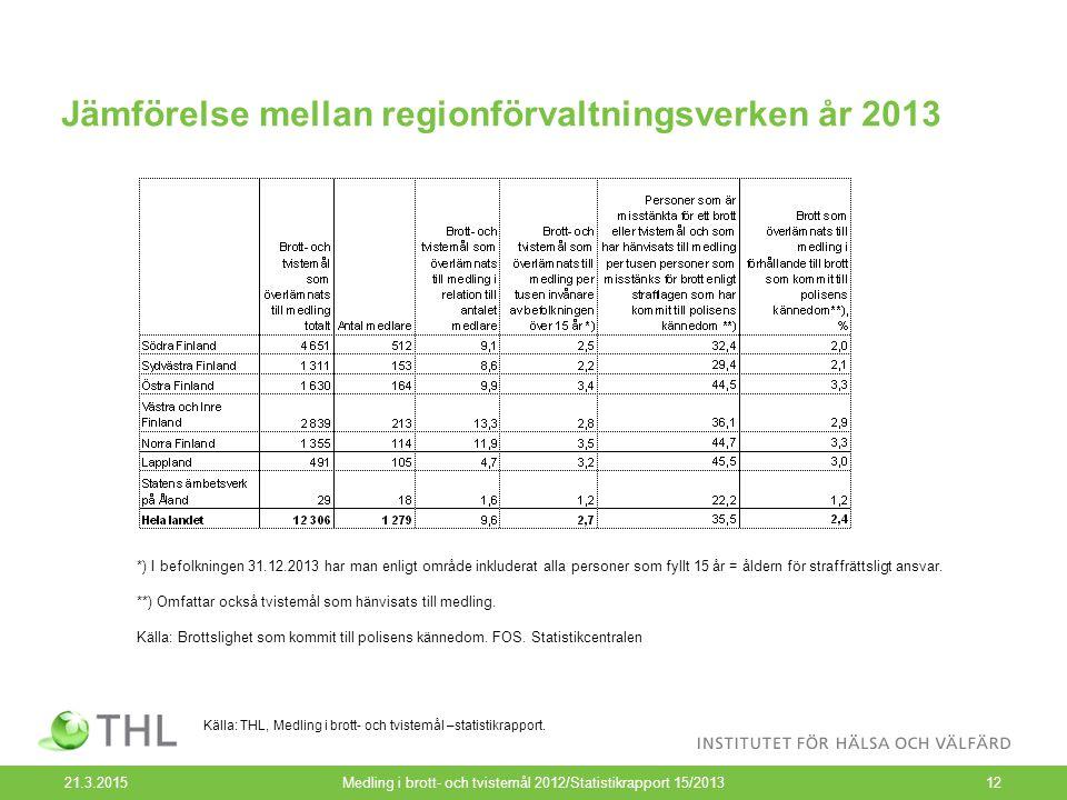 Jämförelse mellan regionförvaltningsverken år 2013 21.3.2015Medling i brott- och tvistemål 2012/Statistikrapport 15/201312 Källa: THL, Medling i brott