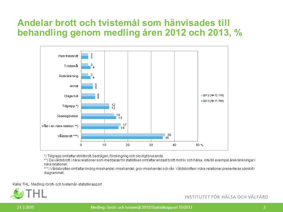 Andelar brott och tvistemål som hänvisades till behandling genom medling åren 2012 och 2013, % 21.3.2015Medling i brott- och tvistemål 2012/Statistikr