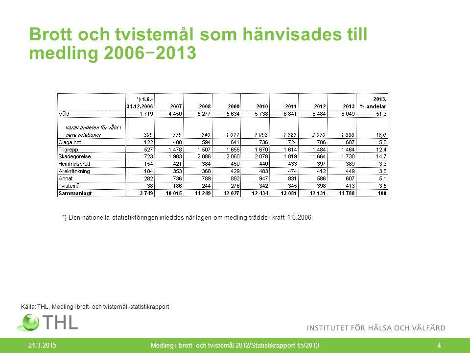 Medling i brott- och tvistemål 2013 21.3.2015Medling i brott- och tvistemål 2012/Statistikrapport 15/201315 Totalt hänsköts 11 586 brott- och tvistemål till medling.
