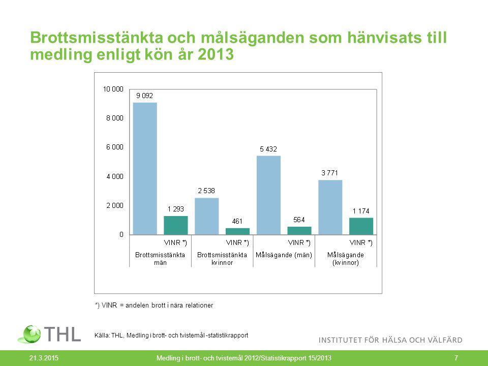 Misstänkta gärningsmän enligt åldersgrupp i brott och tvistemål som överlämnats till medling 2007–2013 21.3.2015Medling i brott- och tvistemål 2012/Statistikrapport 15/20138 Källa: THL, Medling i brott- och tvistemål -statistikrapport