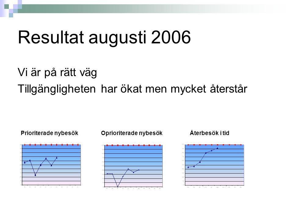 Resultat augusti 2006 Vi är på rätt väg Tillgängligheten har ökat men mycket återstår Prioriterade nybesök Oprioriterade nybesök Återbesök i tid